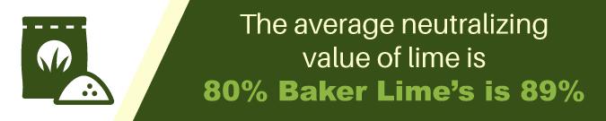 Baker Lime neutralizing value