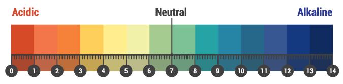 ph scale for liming