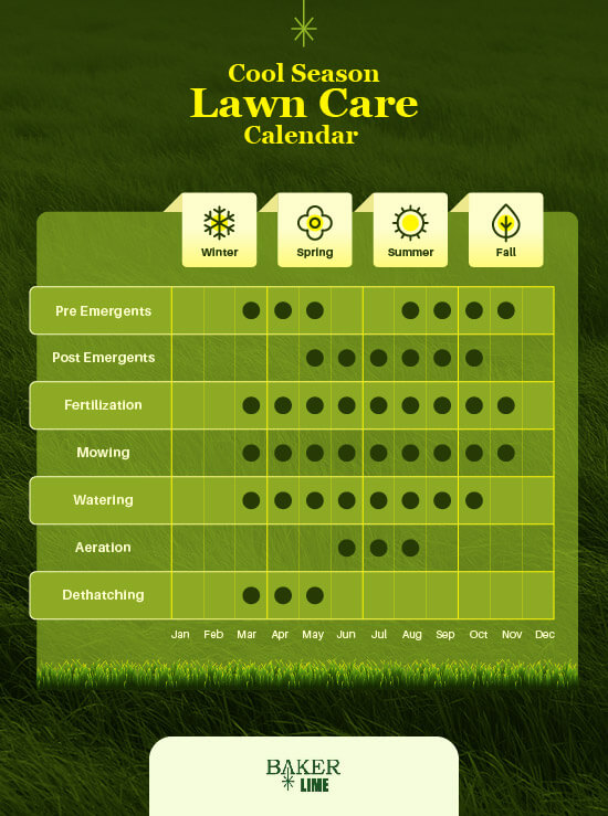 Month by Month and Seasonal Lawn Care Guide for Cool Season Lawns and Grasses